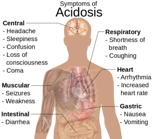 654px-Symptoms_of_acidosis_svg