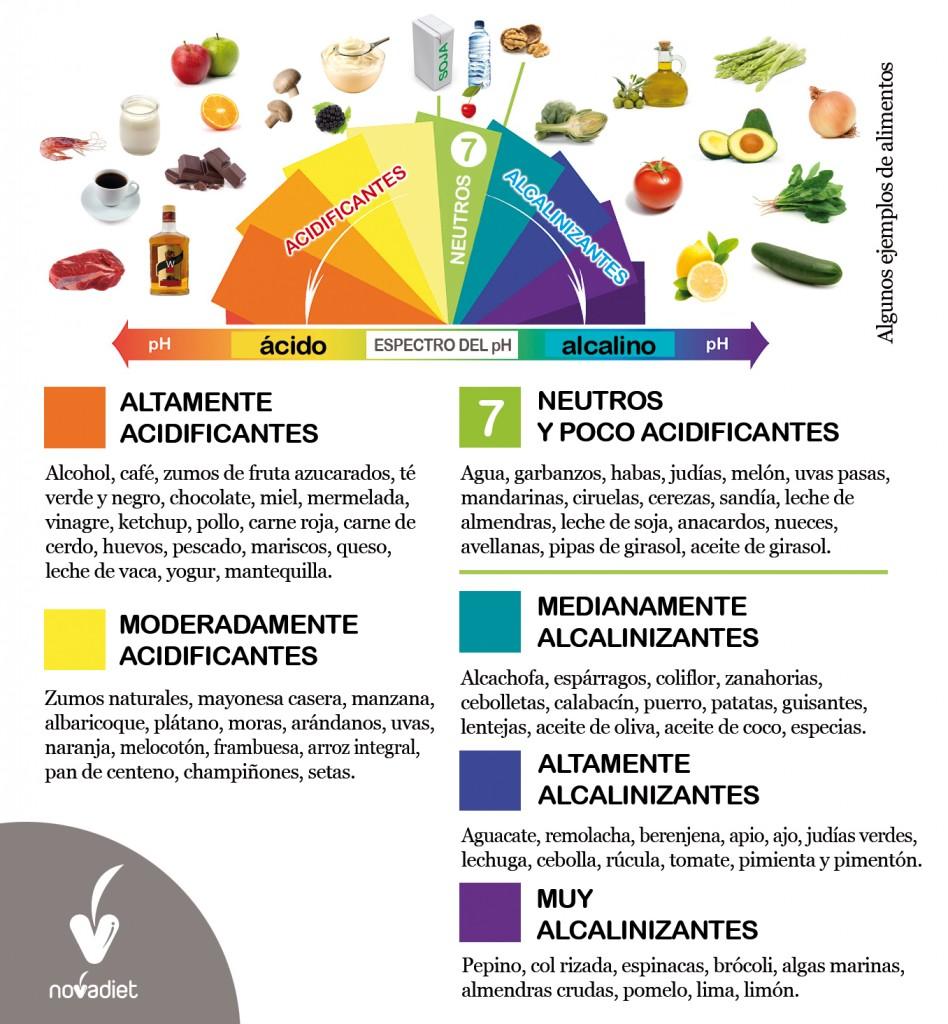 Los alimentos y de tabla alcalinidad acidez de